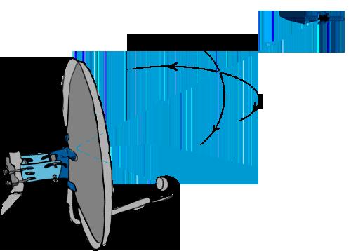 Нам нужно найти точку в которой сигнал со спутника максимальный. Крутим по вертикали и по горизонтали до тех пор, пока не попадем на луч.
