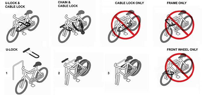 Варианты крепления велозамков
